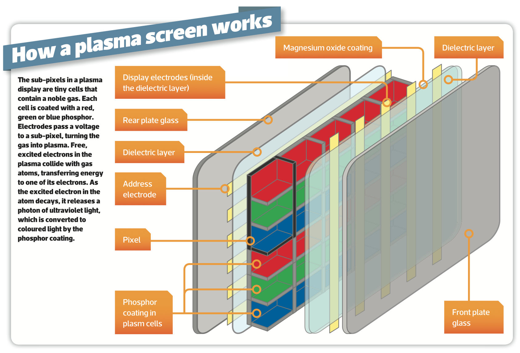 How Plasma Tv Works  Technology Explained  Vs Lcd  4k And The Future Of Plasma