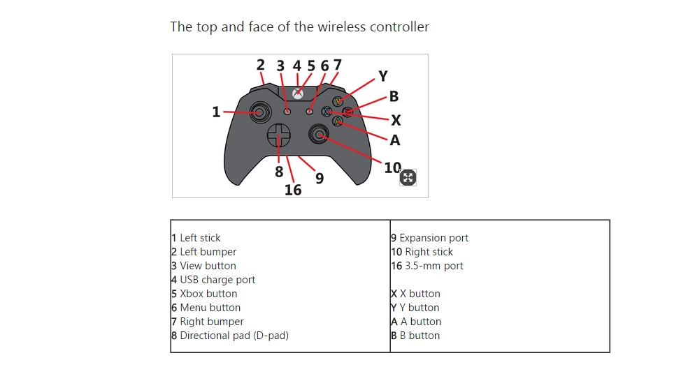 xbox guitar controller usb wire diagram xbox wireless controller diagram xbox one controller to get 3.5mm headphone jack | expert ...