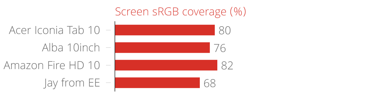Acer Iconia Tab 10 screen sRGB coverage (%)
