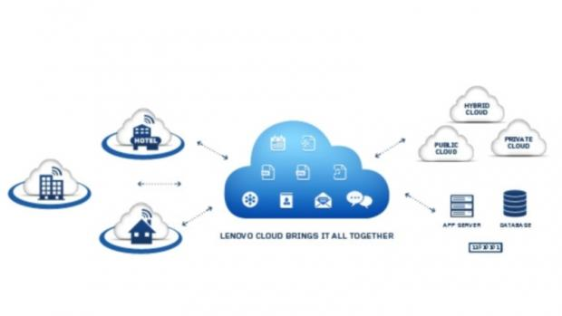 Lenovo Cloud