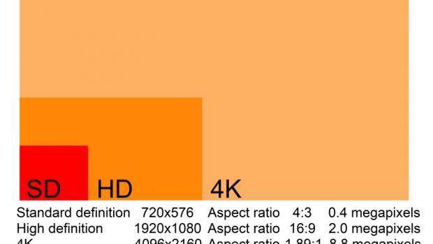Comparing 4K resolution