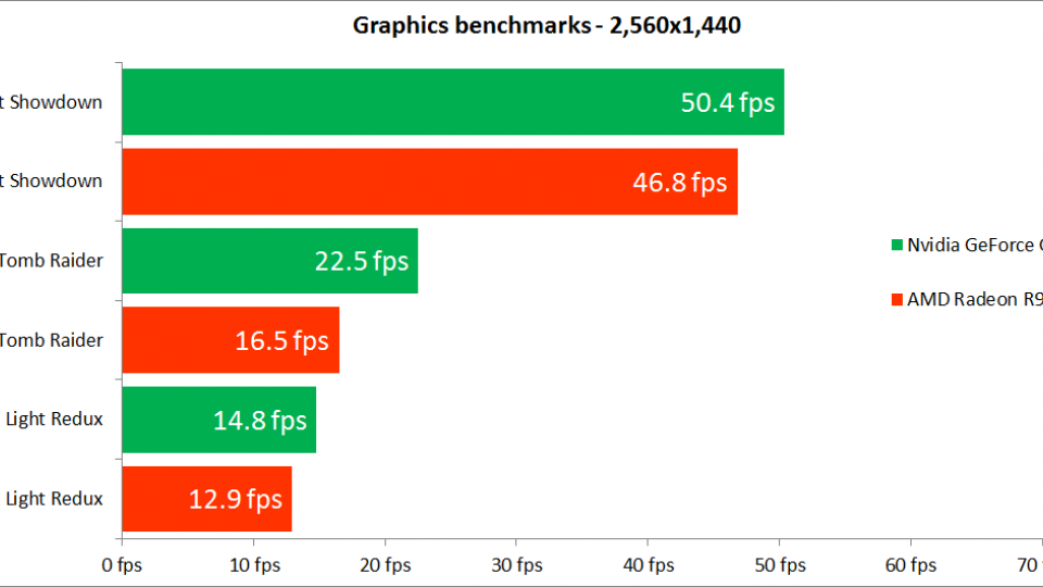 Nvidia GeForce GTX 950 benchmark results - 2560p