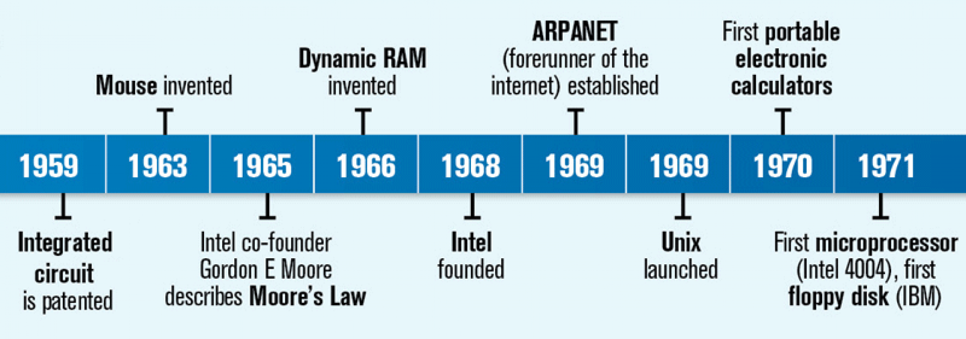 brief history of computer A brief history of computers  the difference between an ancient abacus and a  modern computer seems vast, but the principle—making.