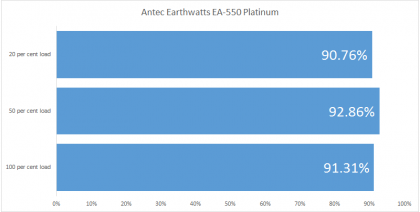 Antec Earthwatts EA-550 Platinum efficiency