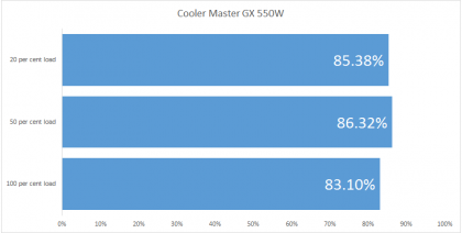 Cooler Master GX 550W efficiency