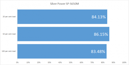 Silver Power SP-S650M efficiency