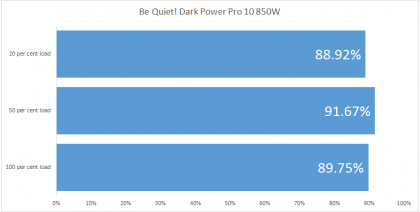 Be Quiet! Dark Power Pro 10 850W