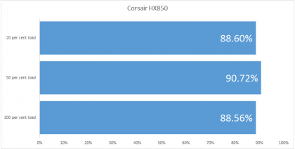 Corsair HX850 efficiency