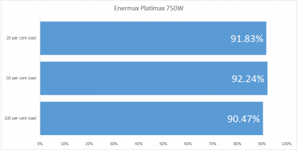 Enermax Platimax 750W efficiency
