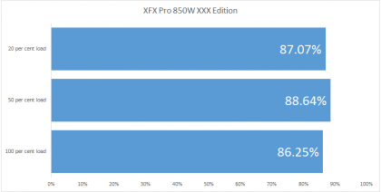 XFX Pro 850W XXX Edition efficiency