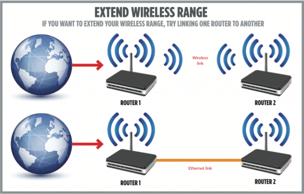 How to extend Wi-Fi range using two routers